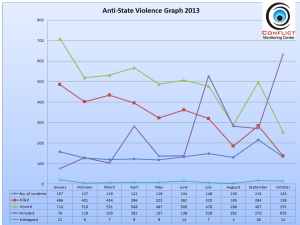 Graph shows gradual decline in deaths in anti-state related violence in Pakistan in 2013.